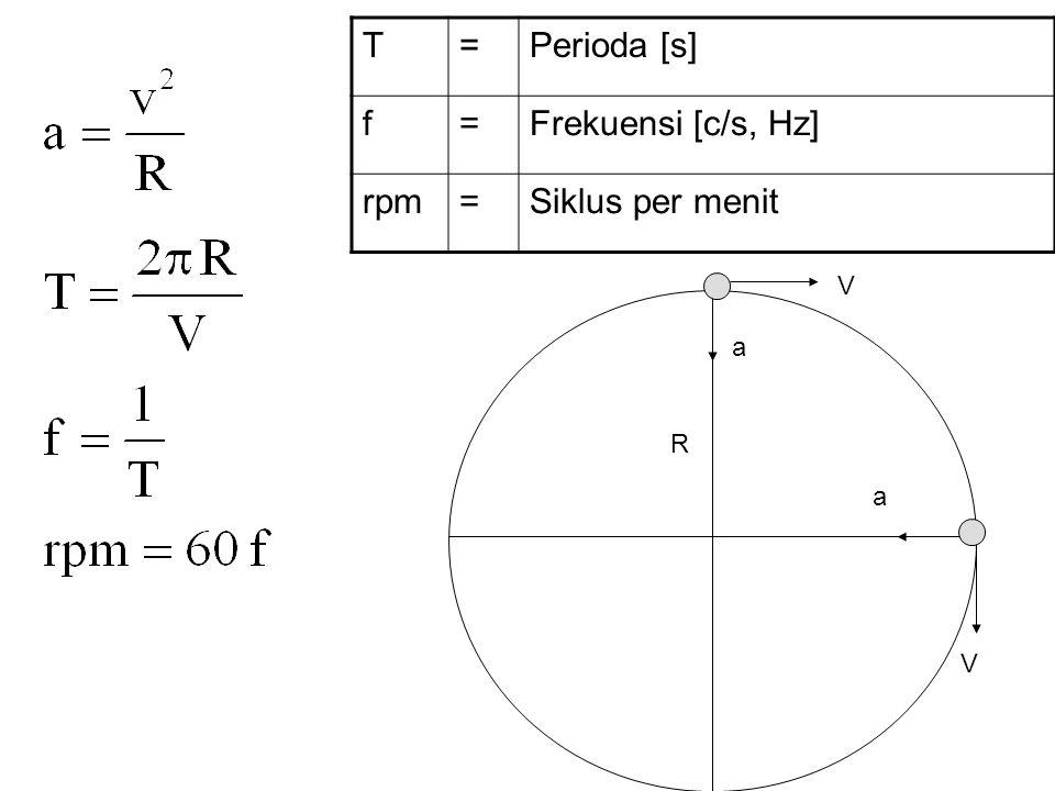 T = Perioda [s] f Frekuensi [c/s, Hz] rpm Siklus per menit V a R a V